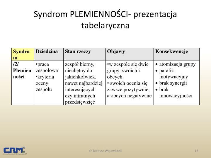 Syndrom PLEMIENNOŚCI- prezentacja tabelaryczna