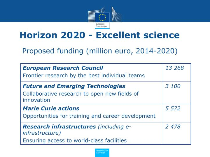 Horizon 2020 - Excellent science