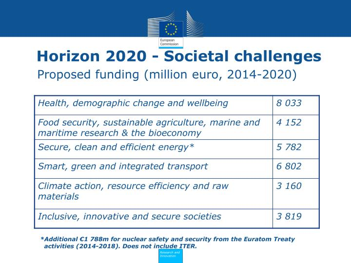 Proposed funding (million euro, 2014-2020)
