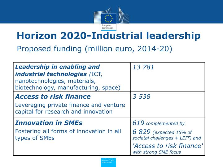Horizon 2020-Industrial leadership