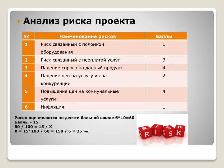 Анализ риска проекта