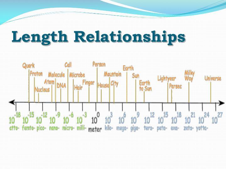 Length Relationships