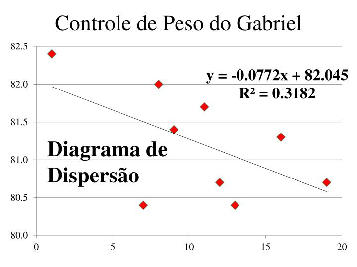 Controle de Peso do Gabriel