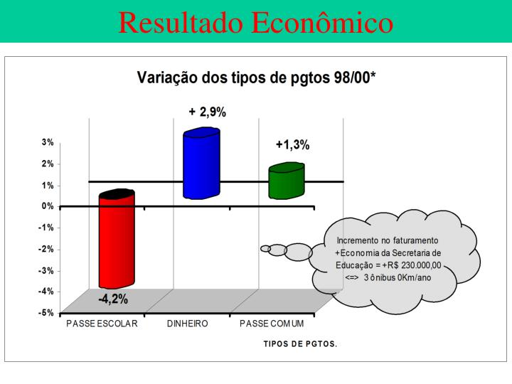 Resultado Econômico
