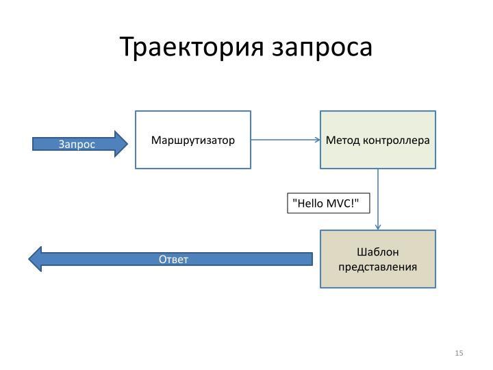 Траектория запроса