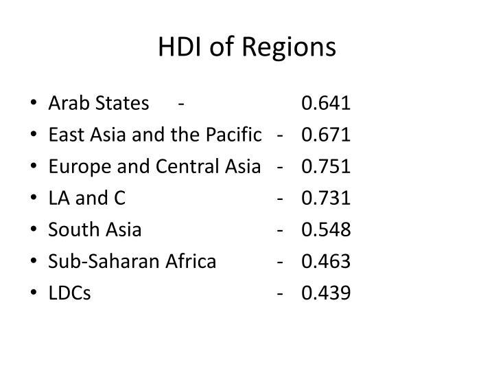 HDI of Regions