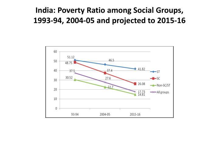 India: Poverty Ratio among Social Groups,