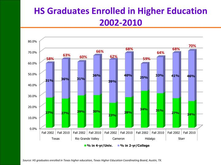 HS Graduates Enrolled in Higher Education