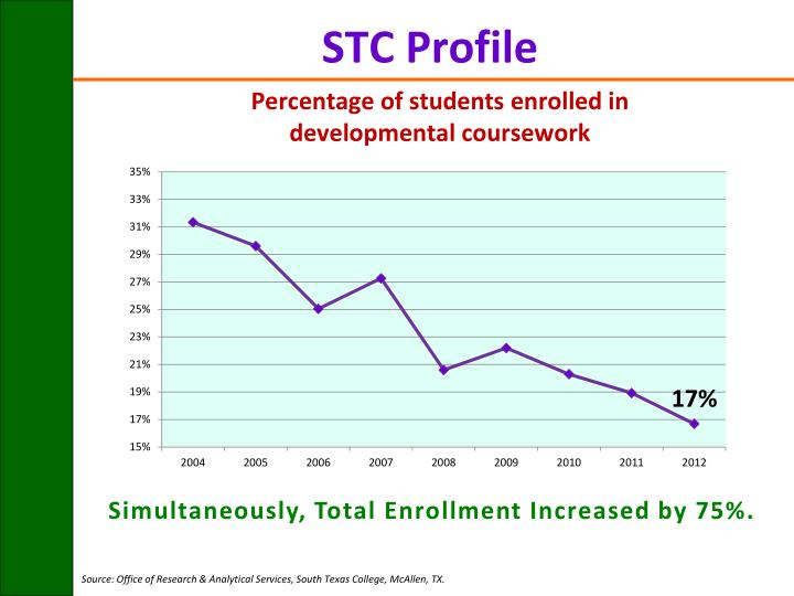 Percentage of students enrolled in developmental coursework