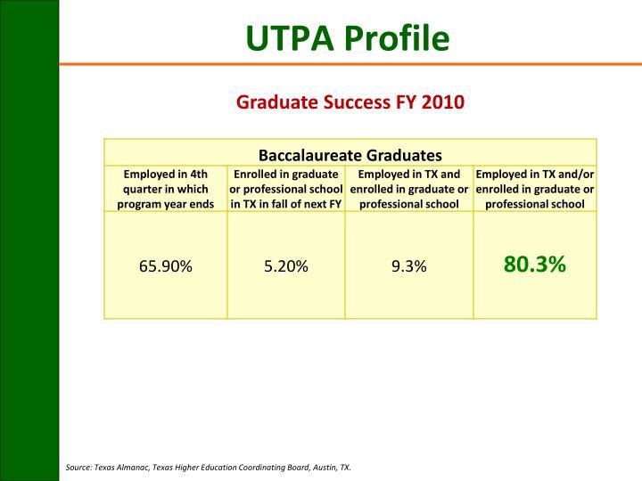 Graduate Success FY 2010