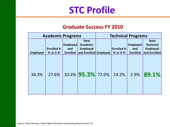 STC Profile