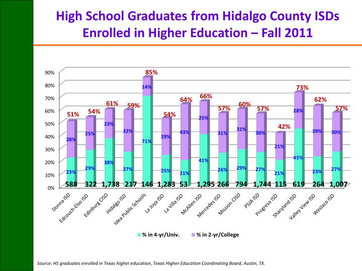 High School Graduates from Hidalgo County ISDs