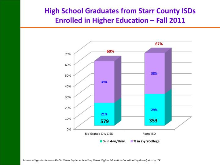 High School Graduates from Starr County ISDs