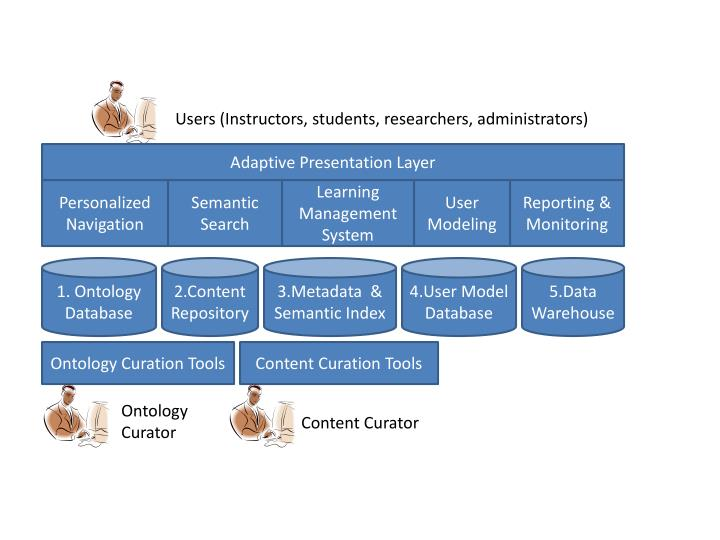 Users (Instructors, students, researchers, administrators)