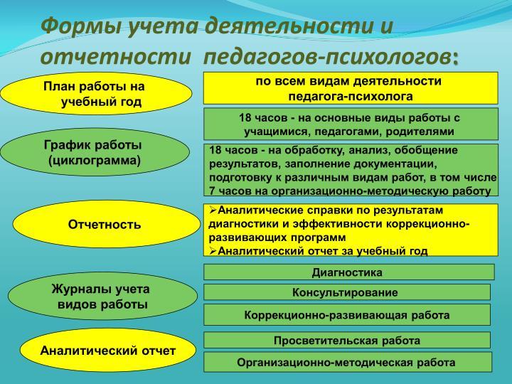 Формы учета деятельности и отчетности  педагогов-психологов