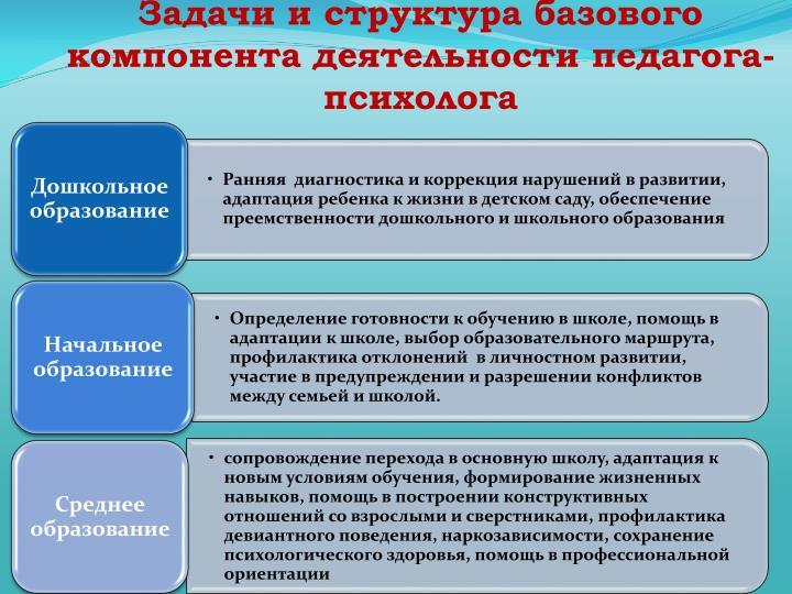 Задачи и структура базового компонента деятельности педагога-психолога