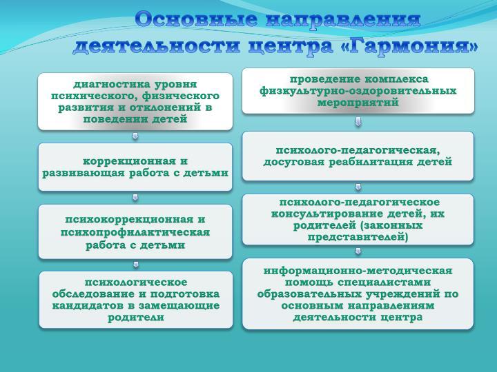 Основные направления деятельности центра «Гармония»