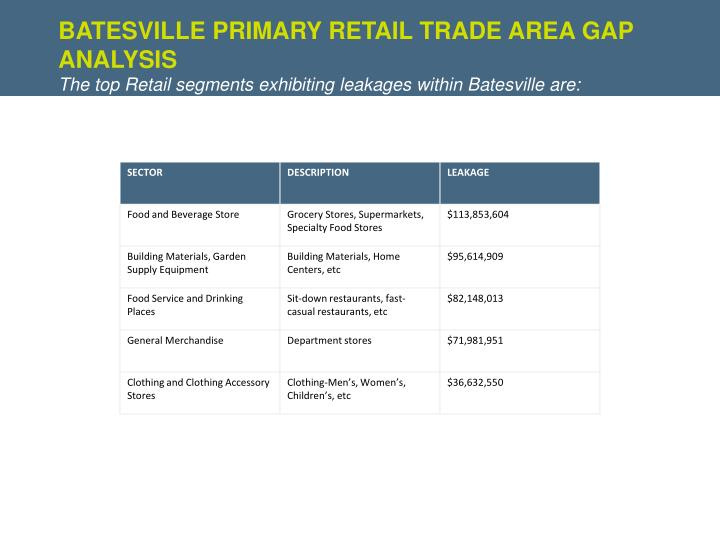 BATESVILLE Primary Retail Trade Area Gap Analysis