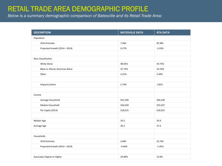RETAIL TRADE AREA DEMOGRAPHIC PROFILE
