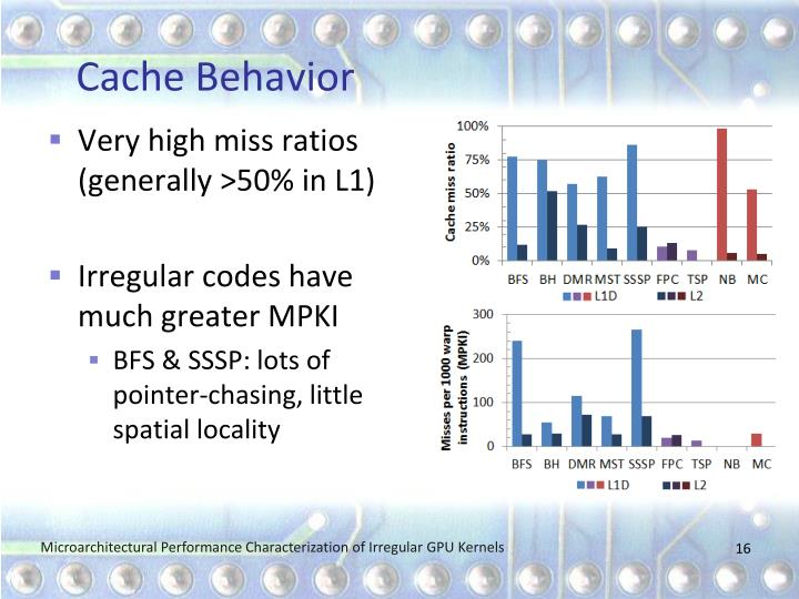 Cache Behavior