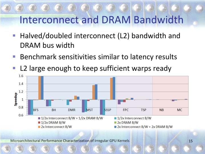 Interconnect and DRAM Bandwidth