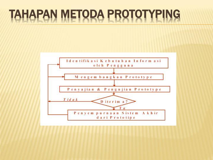 Tahapan Metoda Prototyping