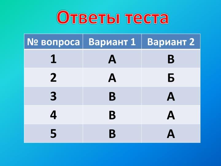 Ответы теста