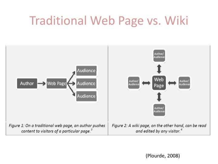 Traditional Web Page vs. Wiki