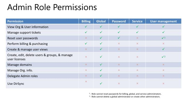 Admin Role Permissions