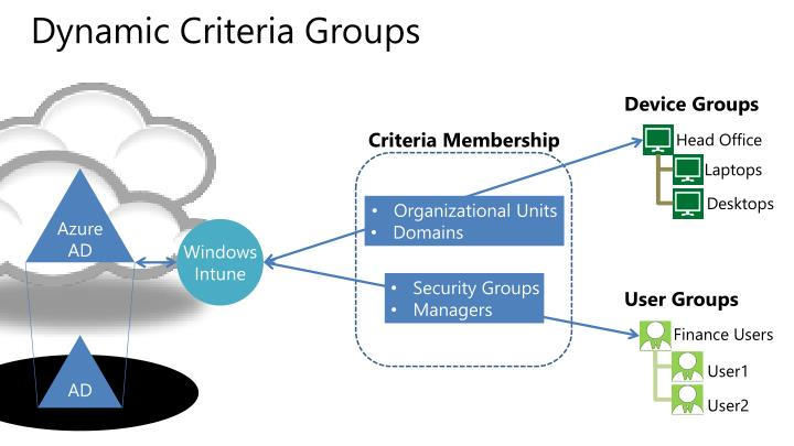 Dynamic Criteria Groups