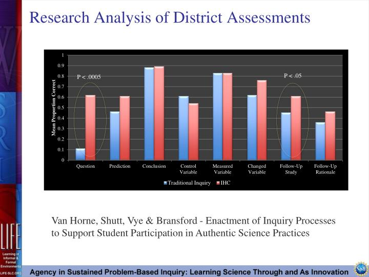 Research analysis of district assessments