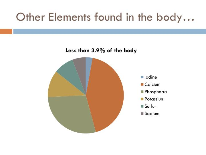Other Elements found in the body…