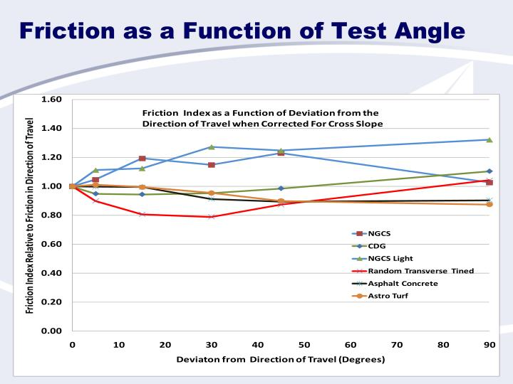 Friction as a Function of Test Angle
