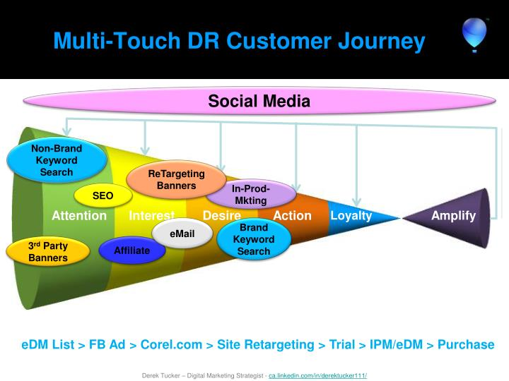 Multi-Touch DR Customer Journey