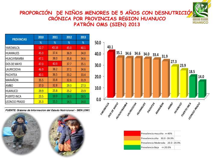 PROPORCIÓN  DE NIÑOS MENORES DE 5 AÑOS CON DESNUTRICIÓN CRÓNICA POR PROVINCIAS REGION HUANUCO