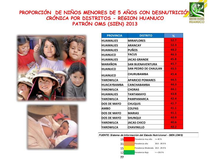 PROPORCIÓN  DE NIÑOS MENORES DE 5 AÑOS CON DESNUTRICIÓN CRÓNICA POR DISTRITOS - REGION HUANUCO