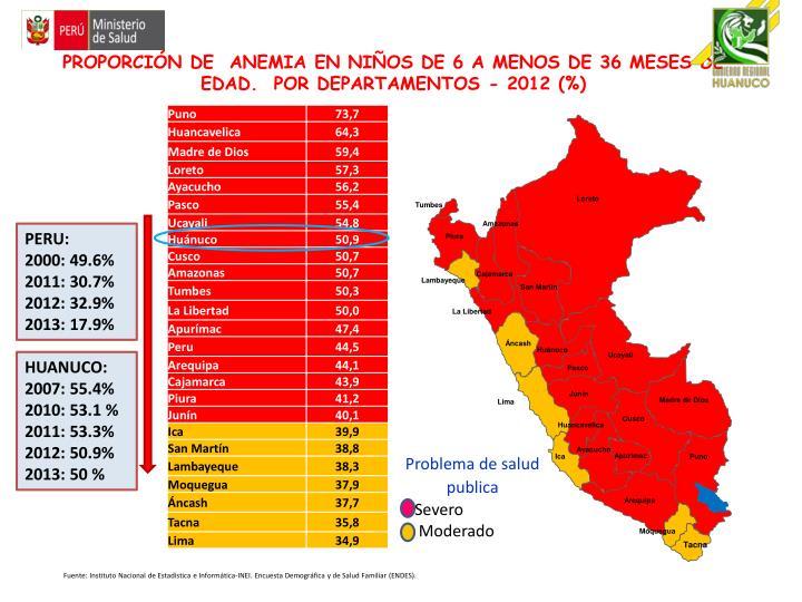 PROPORCIÓN DE  ANEMIA EN NIÑOS DE 6 A MENOS DE 36 MESES DE EDAD.  POR DEPARTAMENTOS -