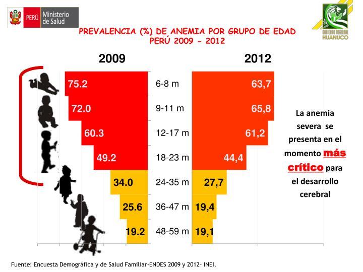 PREVALENCIA (%) DE ANEMIA POR GRUPO DE EDAD