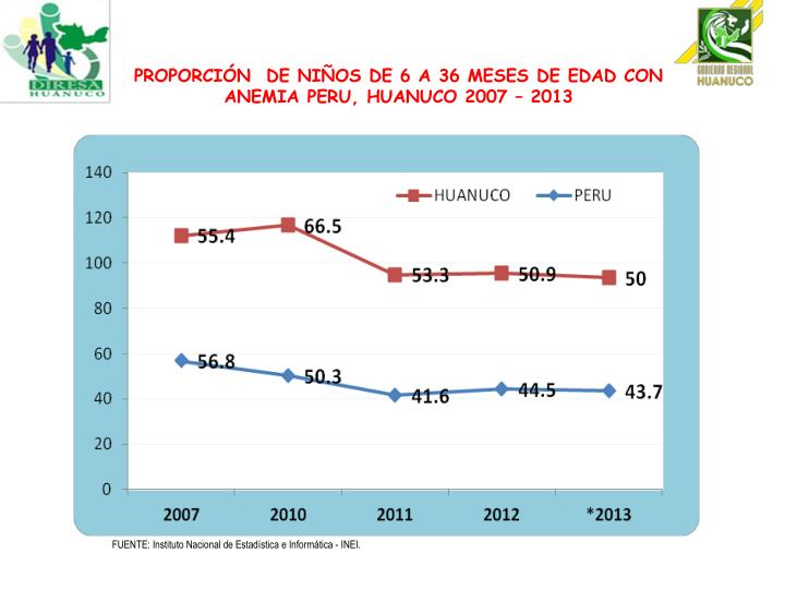 PROPORCIÓN  DE NIÑOS DE 6 A 36 MESES DE EDAD CON ANEMIA PERU, HUANUCO 2007 – 2013