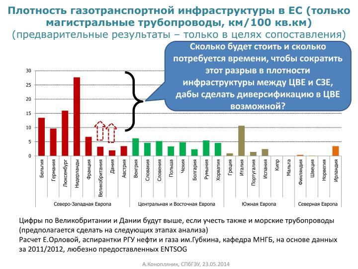 Плотность газотранспортной инфраструктуры в ЕС