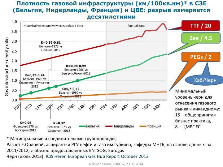 Плотность газовой инфраструктуры