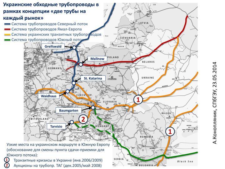 Украинские обходные трубопроводы
