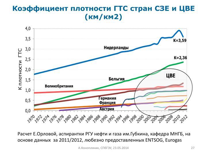 Коэффициент плотности ГТС стран СЗЕ и ЦВЕ (км/км2