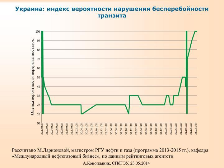 Украина: индекс вероятности нарушения бесперебойности транзита