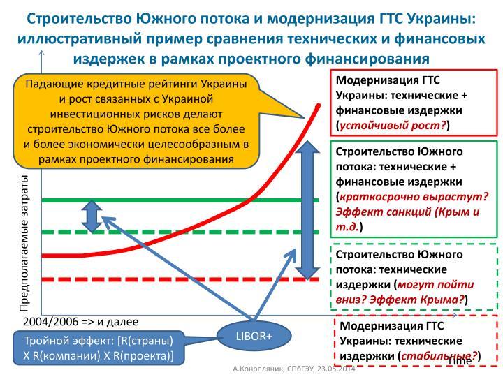 Строительство Южного потока и модернизация ГТС Украины: иллюстративный пример сравнения технических и финансовых издержек в рамках проектного финансирования