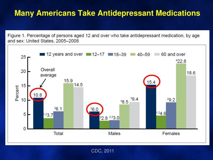 Many Americans Take Antidepressant Medications