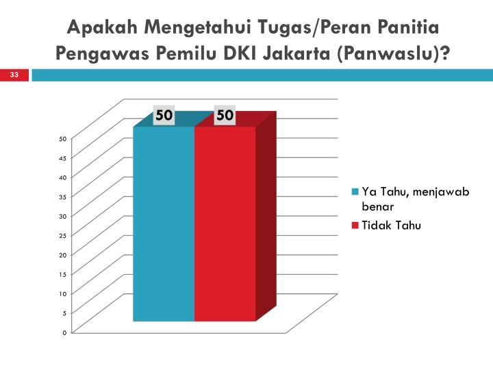 Apakah Mengetahui Tugas/Peran Panitia Pengawas Pemilu DKI Jakarta (Panwaslu)?