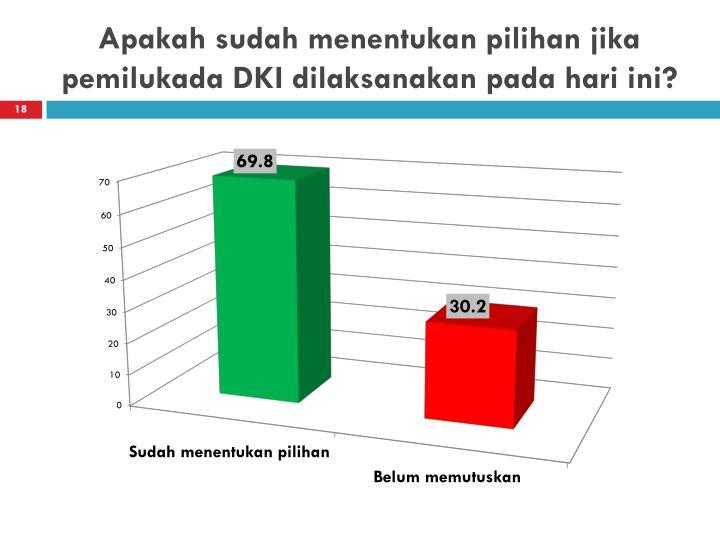 Apakah sudah menentukan pilihan jika pemilukada DKI dilaksanakan pada hari ini?