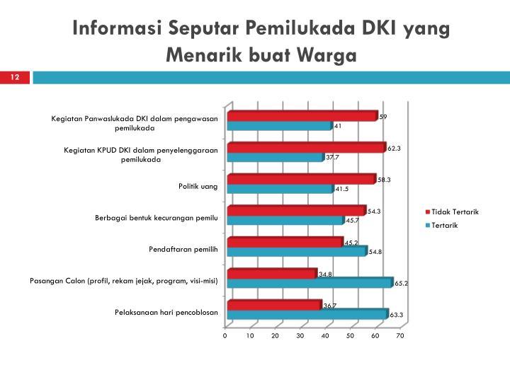 Informasi Seputar Pemilukada DKI yang Menarik buat Warga