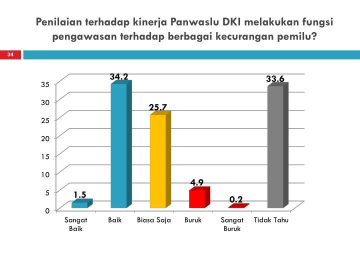 Penilaian terhadap kinerja Panwaslu DKI melakukan fungsi pengawasan terhadap berbagai kecurangan pemilu?